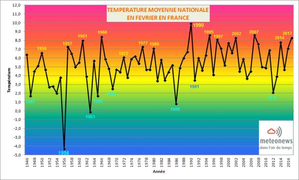tempes-graph